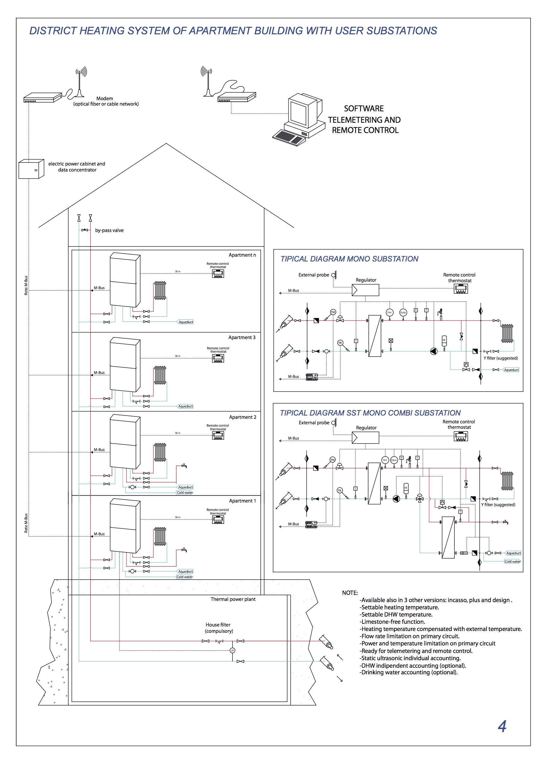 DISTRICT HEATING SYSTEM OF APARTMENT BUILDING WITH USER SUBSTATIONS