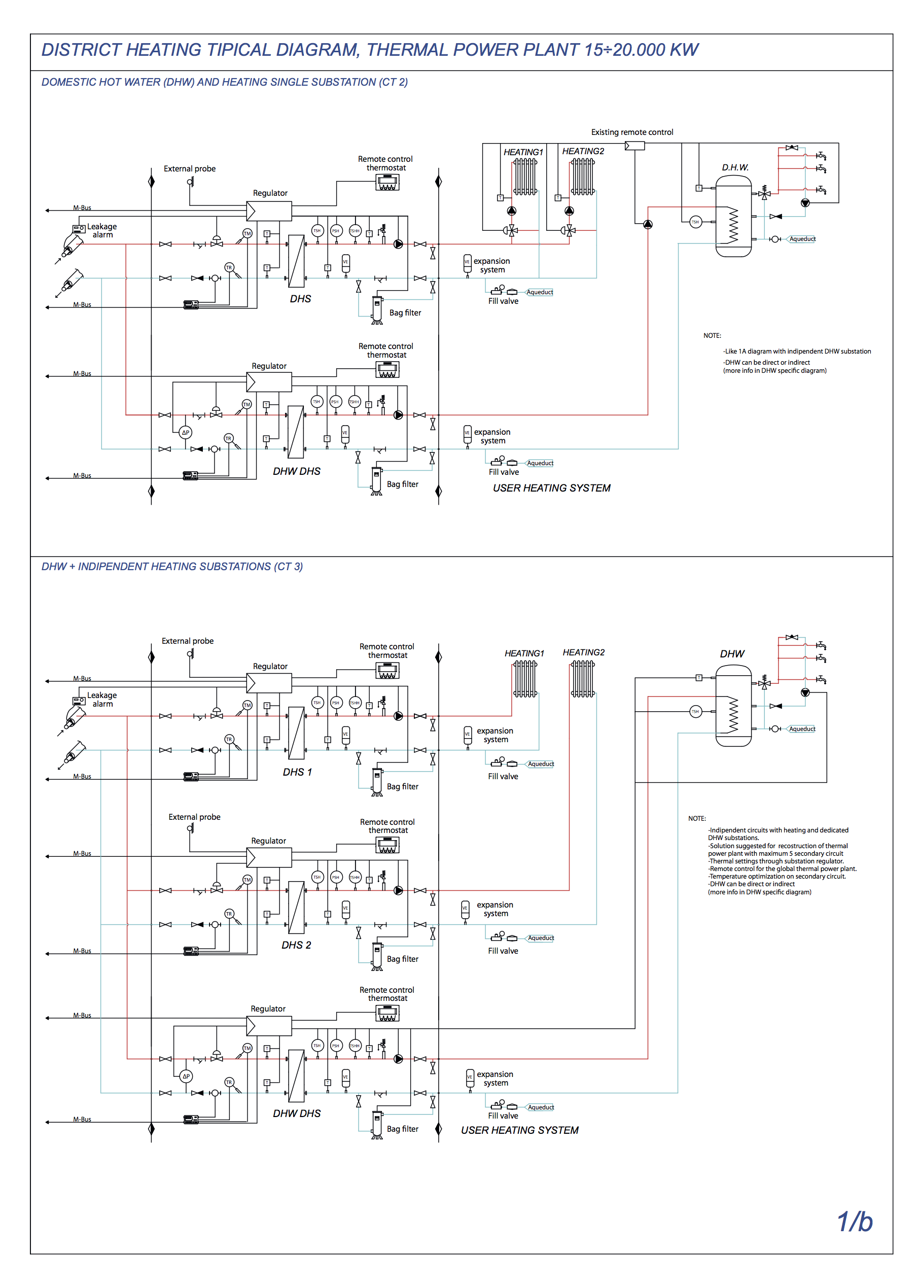DISTRICT HEATING TIPICAL DIAGRAM, THERMAL POWER PLANT 15÷20.000 KW PT2